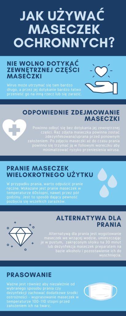 maseczki-infografika